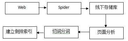 [转载]搜索引擎索引系统概述