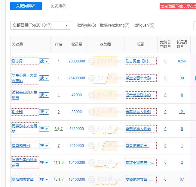 SEO相關性案例分析︰網站(zhan)布局(ju)zhong)胂喙匭遠dui)于排名的(de)影響